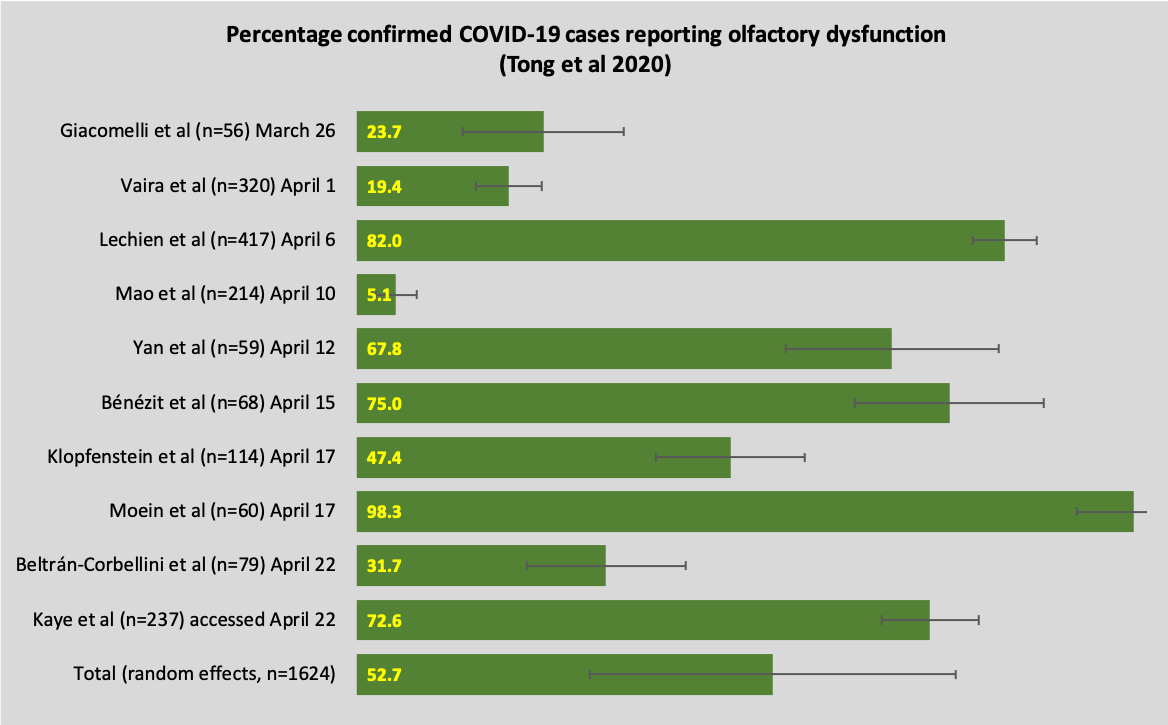 COVID-19: Could your earliest symptoms predict how ill you'll get? https://bit.ly/39g5ekw covid 19 coronavirus