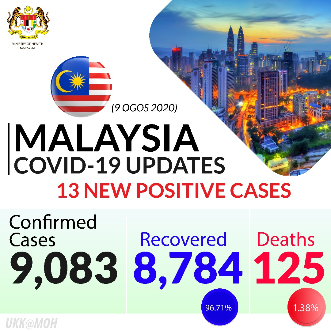 Kkmalaysia On Twitter As Of August 9 12pm Malaysia Has Confirmed An Additional 13 Cases Of Covid19 With 9 Imported Cases And 4 Local Transmissions Who Whomalaysia Dradhambaba Loyingru Https T Co O9iepwlzg8