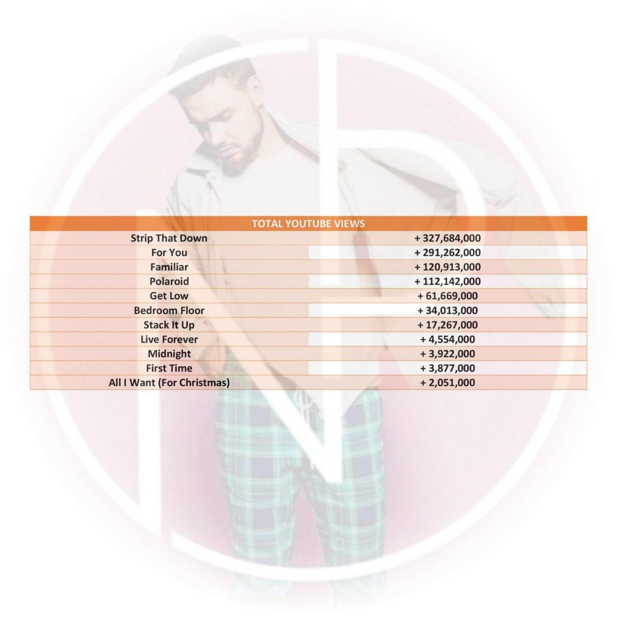 #آپدیتآخرهفته | میزان بازدیدهای تمام موزیکویدیوهای رسمی لیام تا امروز یکشنبه ۹ اوت/ ۱۹ مرداد در یوتیوب! #WeekendUpdate | All @LiamPayne's official music videos YouTube views till August 9, 2020. pic.twitter.com/wzWQnRbRe6