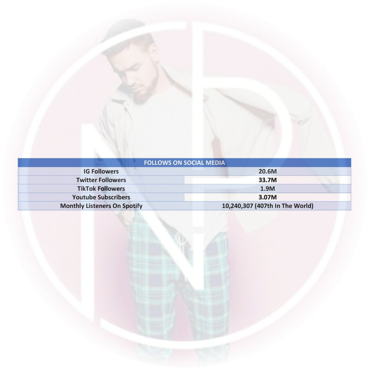 #آپدیتآخرهفته | تعداد دنبالکنندههای لیام در برنامههای مختلف تا یکشنبه ۹ اوت / ۱۹ مرداد! #WeekendUpdate | @LiamPayne's followers on social media till August 9, 2020. pic.twitter.com/eeWgClsK6B