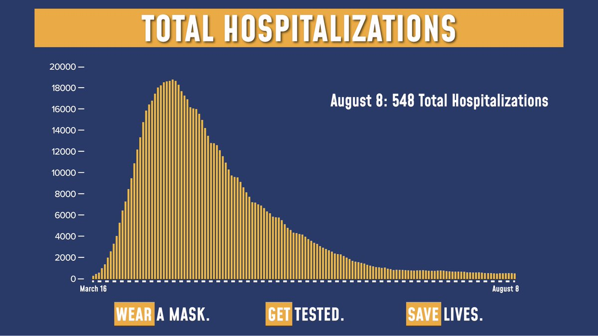 Today's update on the numbers:  Of the 65,812 tests reported yesterday, 515 were positive (0.78% of total).  Total hospitalizations are at 548.  Sadly, there were 7 COVID fatalities yesterday. https://t.co/4Jp7KaQGwk