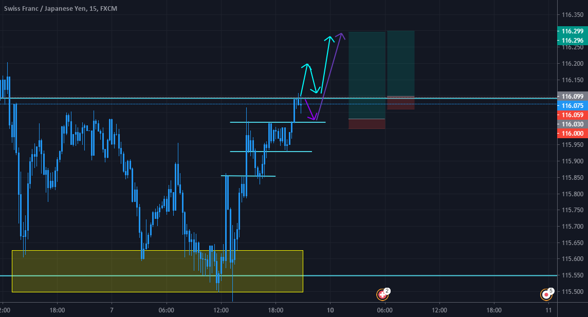 Trade idea: CHFJPY Long Idea: Strong Bullish momentum. But always mind you stop loss. http://dlvr.it/RdJPjPpic.twitter.com/EJXm4IxdSK