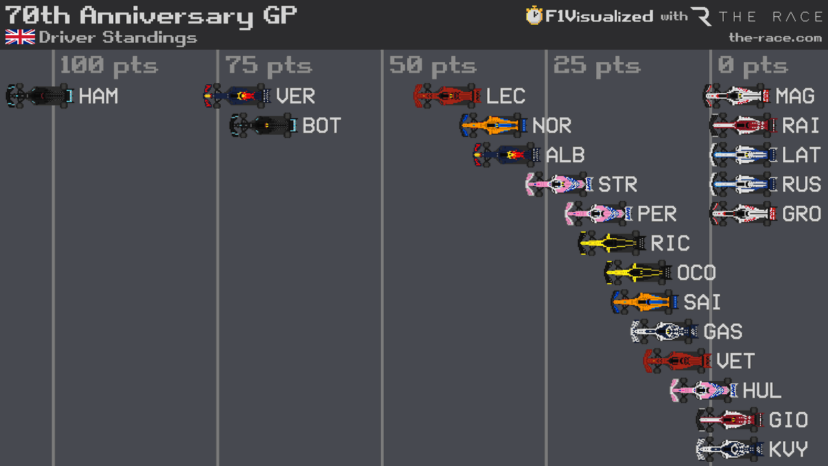 Just as he did on track - Verstappen overtakes Bottas to take second in the Driver Standings!   Do you think he can catch Hamilton? Or is that still too much of an ask? 🤔  @f1visualized https://t.co/vW2QEg5gJl