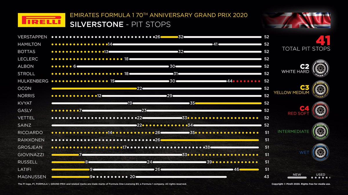 Aquí pueden ver el manejo y la estrategias para el control de los neumáticos. Max Verstappen con una sola parada, administro muy bien sus neumáticos duros. #BritishGP #GPGranBretana https://t.co/0VICHN2WNo