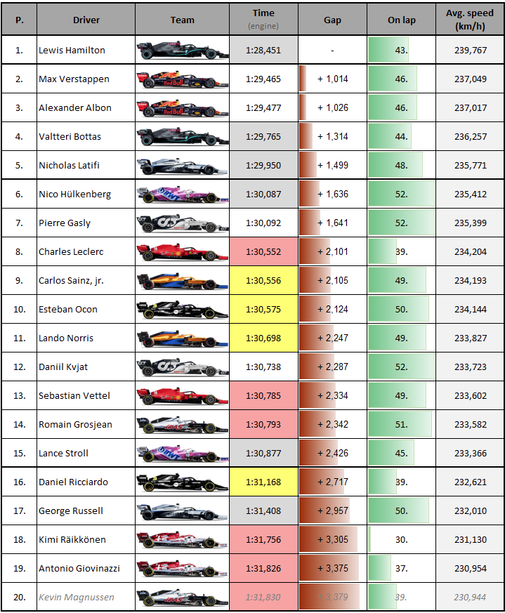 #F1 #F170 Fastest laps: @LewisHamilton takes extra point, #Williams @NicholasLatifi 5th 📊: https://t.co/cZbMGzuPmo https://t.co/Qh94n8zuMB