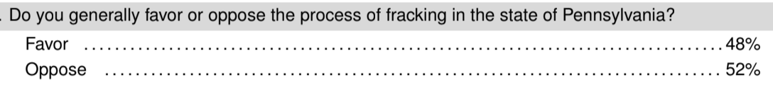 From the CBS poll of Pennsylvania, support for fracking is slightly underwater, 48% pro and 52% against. This is not usually how the issue is covered - as opposition being a political suicide mission.