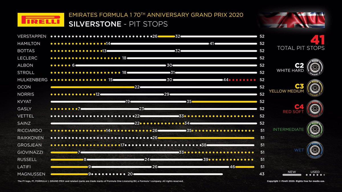 Las estrategias en el GP del 70 aniversario de la F1.  41 Paradas en total y Ojo con las llamadas a pits de Vettel, sale a cambiar las Duras que trae ¿Por otro juego de duros y sólo 10 vueltas después lo llaman a poner blandos!  De ahí la molestia del Alemán. https://t.co/xrVhCQnu7f