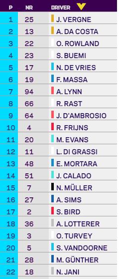 Está por arrancar la 9a carrera de Fórmula E de la temporada y 4a en Berlin.   La puedes seguir en vivo por Fox Sports 3 para todo latinoamerica.  Da Costa podría amarrar el campeonato si logra terminar dentro del Top 5. https://t.co/eE34NAkxuc