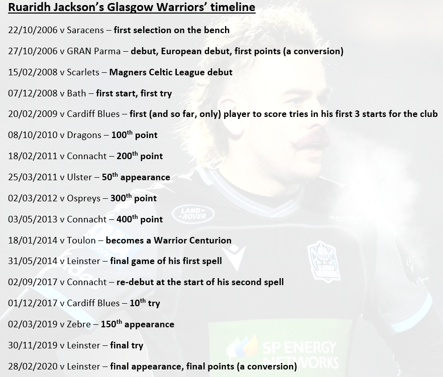 ICYMI goodbye and good luck to the @GlasgowWarriors Centurion with this timeline at the club - Ruaridh Jackson.   #WeAreWarriors  #OnceAWarriorAlwaysAWarrior   https://ontopofthemoon.com/2020/08/02/once-a-warrior-2020-part-1-jacko/…pic.twitter.com/b6hkED10tK