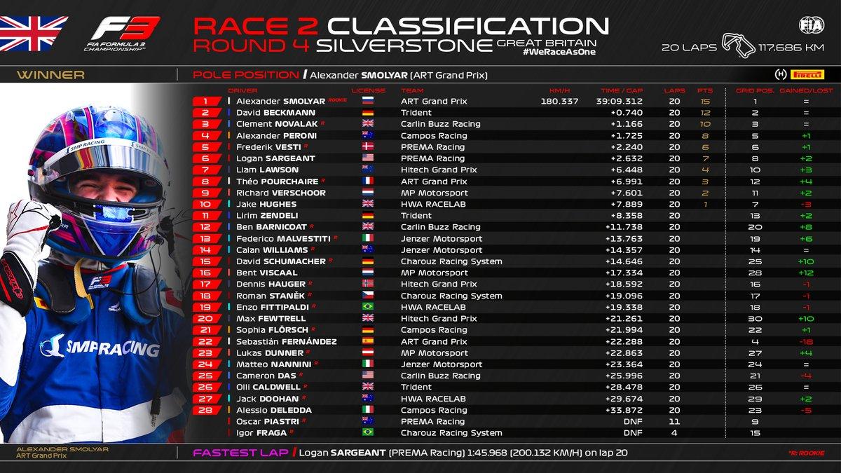 🚨 RACE 2 CLASSIFICATION 🚨  #BritishGP 🇬🇧 #F3 https://t.co/eRBM3zLnnc