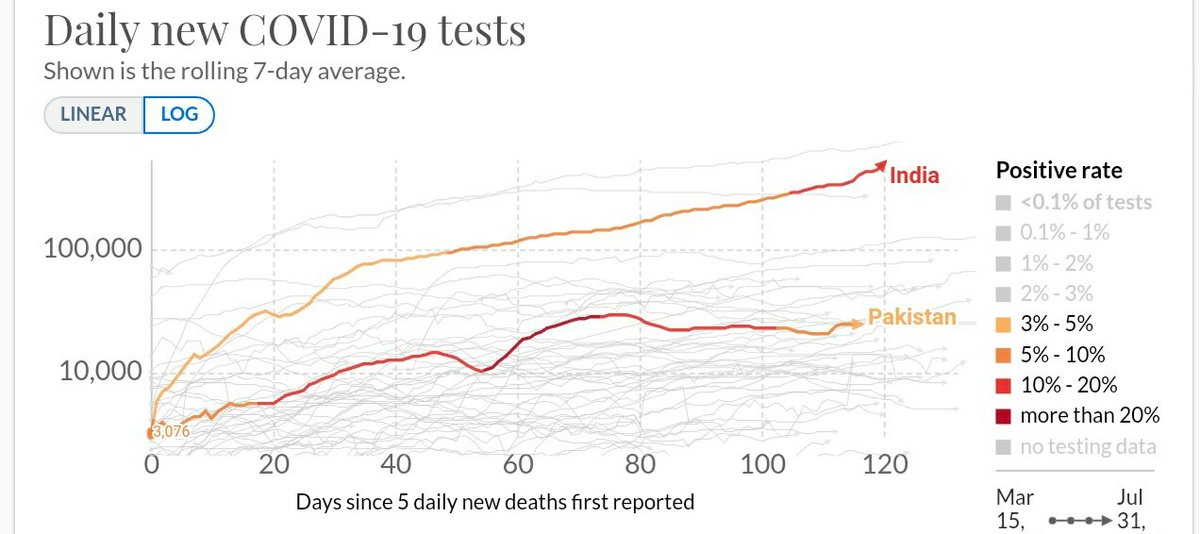 🔴This is quite an interesting graph.   One can draw the following conclusions from the data. #COVID19   1) The moment government of #Pakistan realized that the situation is out of their control (that is, 20% of the test results - 7 day avg - came positive),   /1 https://t.co/Gj94BG7PcS
