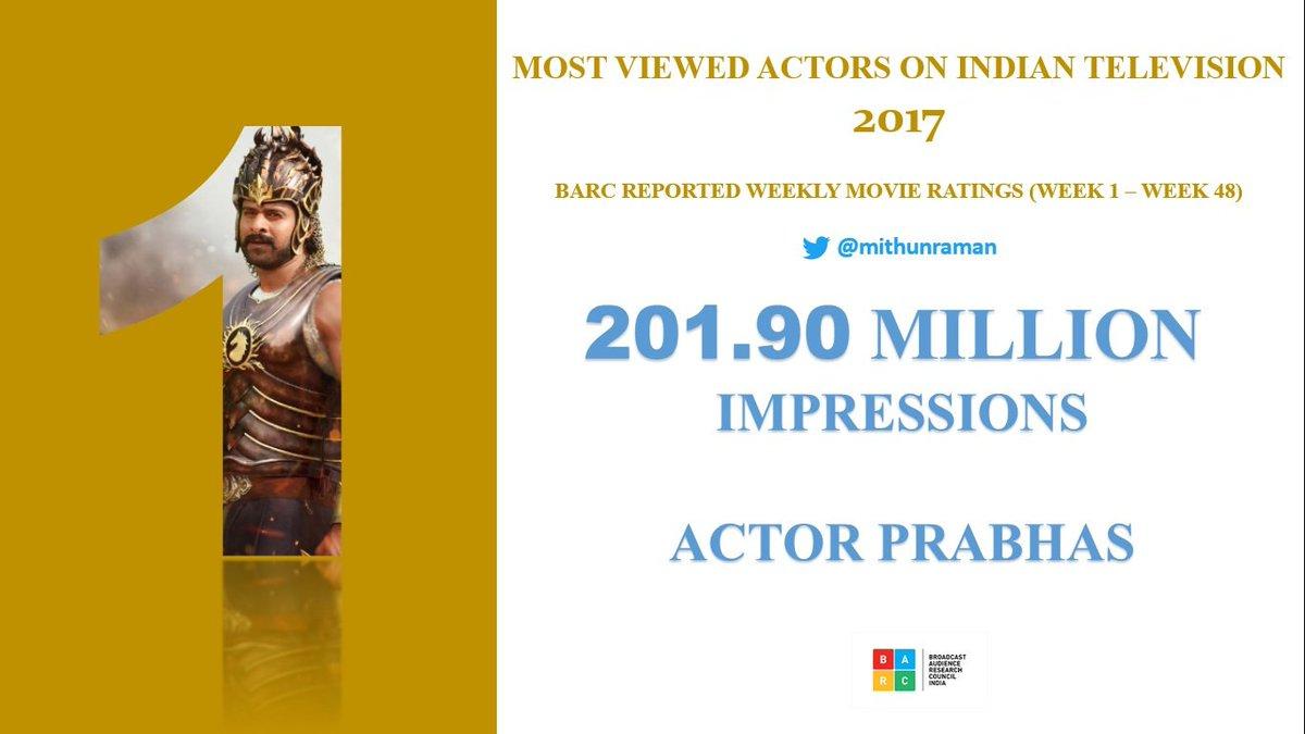 #Prabhas is the MOST VIEWED ACTOR ON INDIAN TELEVISION in the Year 2017 with Huge 201.90 Million Impressions Across India #RiseOfPanIndiaStarPrabhas  #RadheShyam #Prabhaspic.twitter.com/aQRCUPZe08