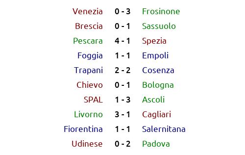#Italia 🇮🇹 #SerieB Season 2063/64 Round 38: results and classification  #Bologna #Fiorentina #Pescara #Spezia #Sassuolo #Frosinone #Livorno #Cosenza #Venezia #Cagliari #Brescia #SPAL #Salernitana #Ascoli #Trapani #Foggia #Udinese #Padova #Chievo #Empoli https://t.co/exQb5tvvtv