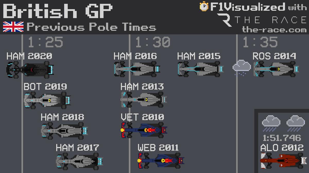 Previous #BritishGP Pole Times 🇬🇧 #F1 #Formula1 https://t.co/6UwAYF59cU