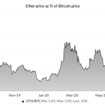 Image for the Tweet beginning: ETH / BTC new high