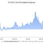 Image for the Tweet beginning: Ether implied volatility relative to