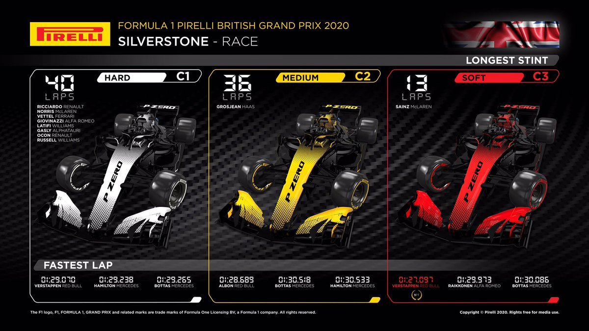 Today's #BritishGP stats are in! #Fit4F1 https://t.co/sV8JizdL9d