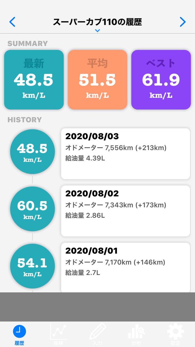 本日のスーパーカブ110の燃費は48.52 km/Lでした。#燃費 #スーパーカブ110 #燃費記録簿