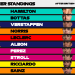 DRIVER STANDINGS - AFTER FOUR ROUNDS 🏆  Hamilton extends his lead at the top  Verstappen closes the gap to Bottas in P2  #BritishGP 🇬🇧 #F1