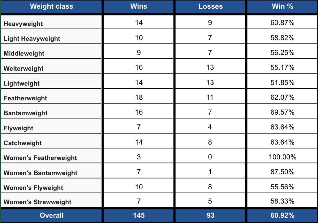 💰2020 #FightPick record per weight class:   • Overall: (145-93) | 60.92%  2️⃣ Draws:  • #UFCBrasilia  • #UFCVegas5  1️⃣ No Contest: #UFC247 https://t.co/oqnINRc3mJ