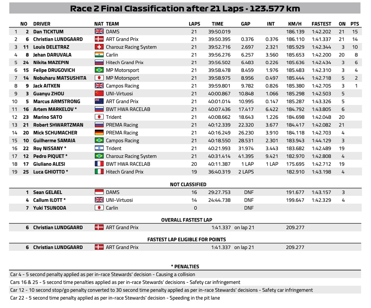 #F2 - Final Classification of the Sprint Race of the @FIA_F2  Championship at @SilverstoneUK🇬🇧 ⬇️ https://t.co/JDFxZ712lu