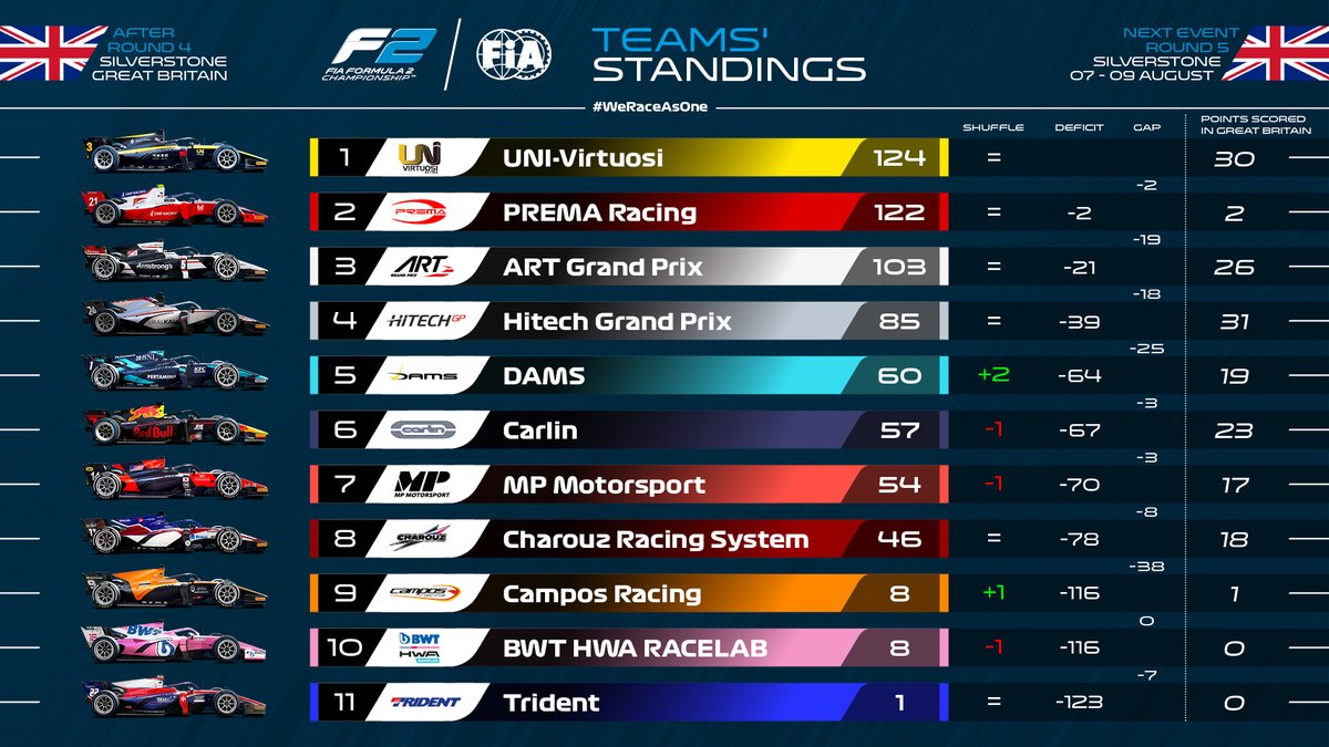 The top two blank in the Sprint Race 😲  Meanwhile last year's champions @damsracing make up a couple of places 💪  #BritishGP 🇬🇧 #F2 https://t.co/JATkL4tsqN