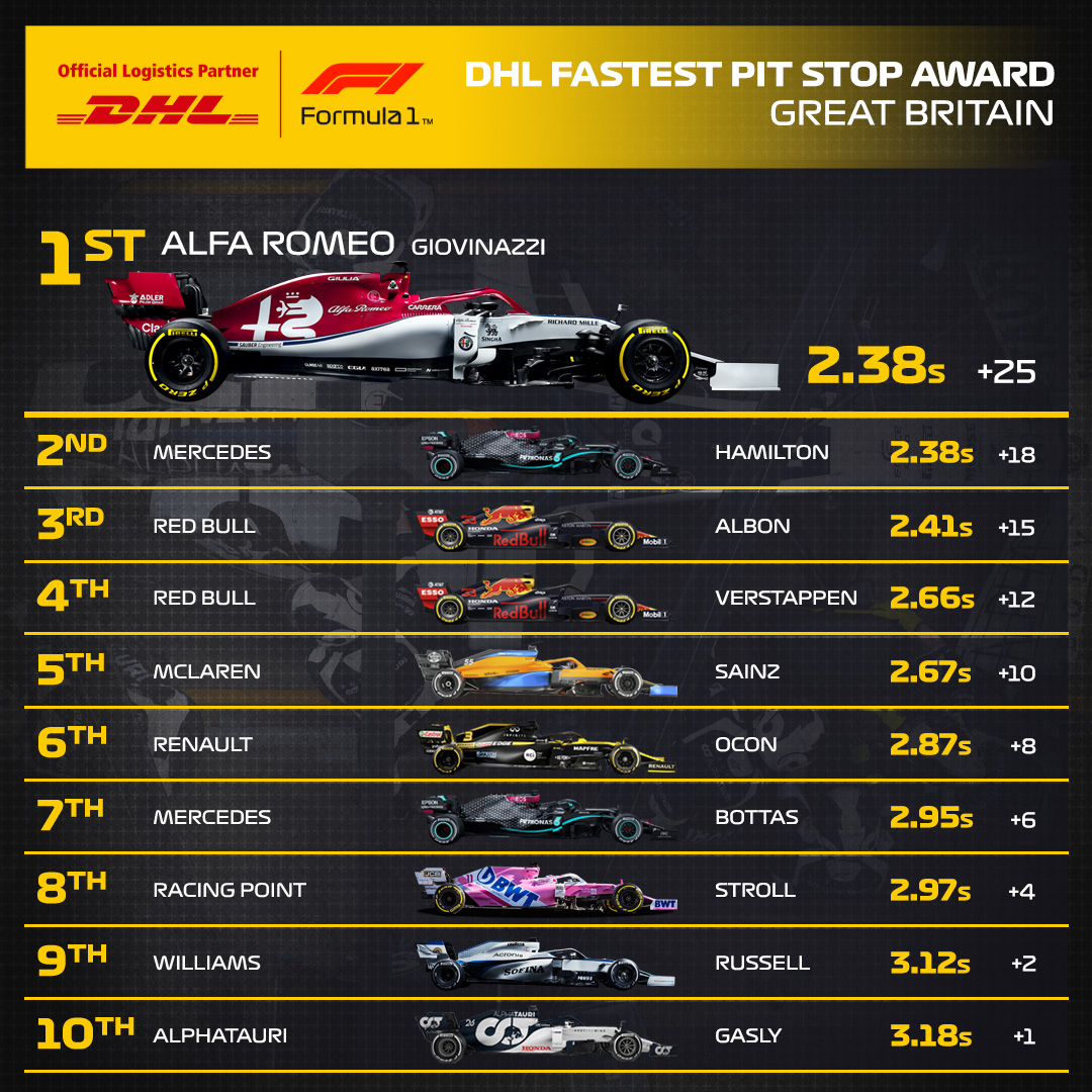.@alfaromeoracing breaks the @redbullracing pitstop dominance and secures the #DHLFastestPitstop at the 2020 #BritishGP #F1 #DHLF1  ▶️All F1 pit stop times: https://t.co/J27YVFaSR2 https://t.co/iJZ3BNMYGs