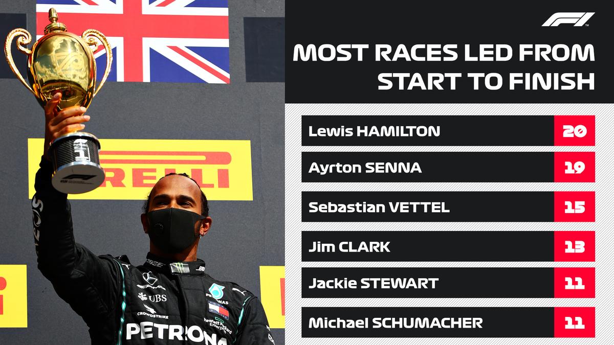 Another record broken for @LewisHamilton 💽  #BritishGP 🇬🇧 #F1 https://t.co/sQalA2MtWK