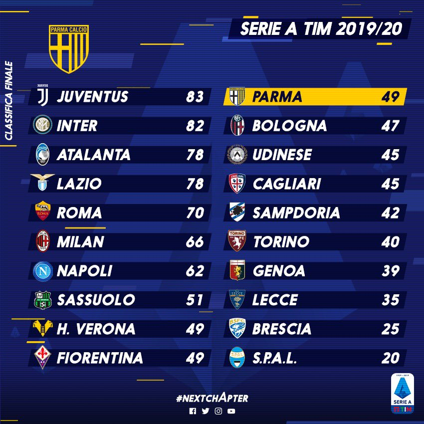 Questa la classifica finale della #SerieA 2019/20 👀⤵️ +8️⃣ punti rispetto alla passata stagione ✅ 9️⃣a posizione a pari merito con #Verona e #Fiorentina ✅ #NextchApter #ForzaParma