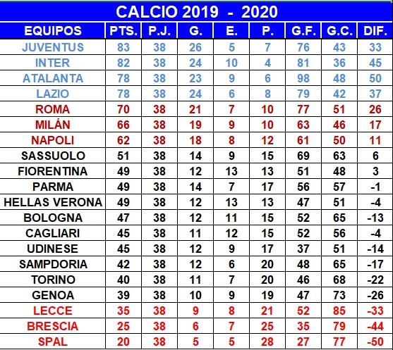 Calcio – Fecha 38:  Brescia 1-1 Sampdoria Atalanta 0-2 Inter Juventus 1-3 Roma Milán 3-0 Cagliari Napoli 3-1 Lazio Spal 1-3 Fiorentina Bologna 1-1 Torino Genoa 3-0 Hellas Verona Lecce 3-4 Parma Sassuolo 0-1 Udinese  Posiciones: https://t.co/iazP3jhGxc