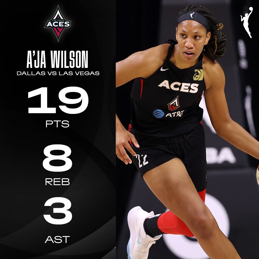 .@_ajawilson22 leads the way in a strong team effort! 💯 https://t.co/5Snf3d6KIL