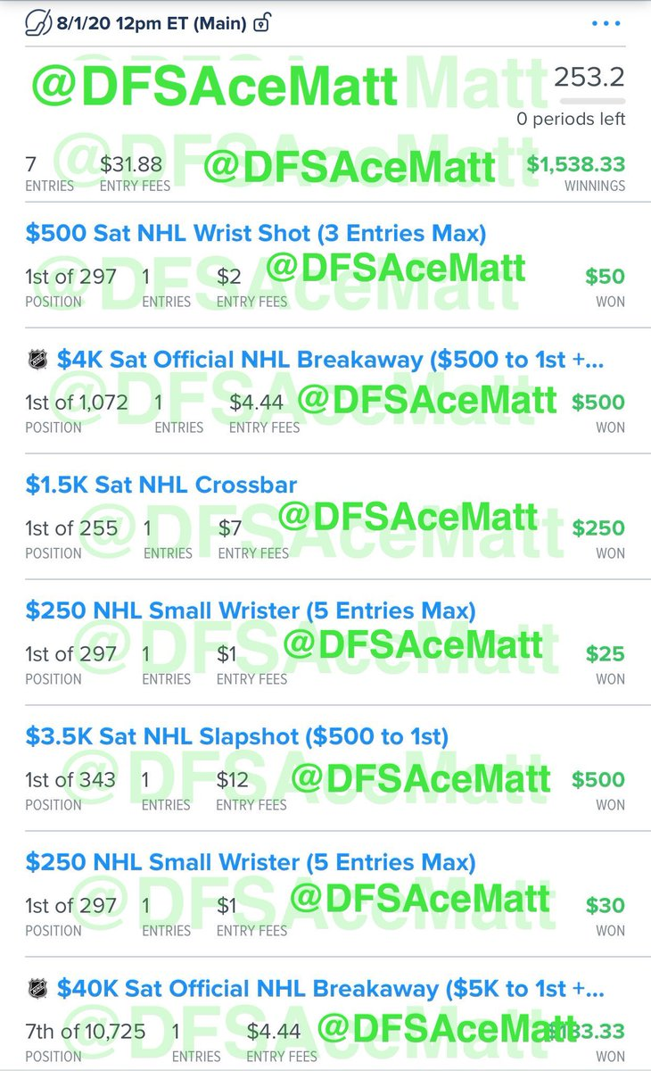 The first day of hockey since the NHL shut down in March because of COVID-19 was a success in all contests across all platforms #DFS #DailyFantasySports #FanDuel #DraftKings #SportsBettingpic.twitter.com/1u3xnqoTcW
