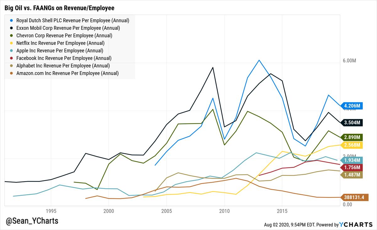 주요 테크 회사인 FAANG/페이스북,애플,아마존,넷플릭스,구글의 직원 1인당 매출과 거대 오일 회사들 비교. FAANG에서 넷플릭스만이 계속 증가해 이들 오일회사에 근접한 인당 256.8만불 매출을 기록. 넷플릭스>애플>페이스북>구글>아마존 순. 아마존은 넷플릭스의 15% 수준