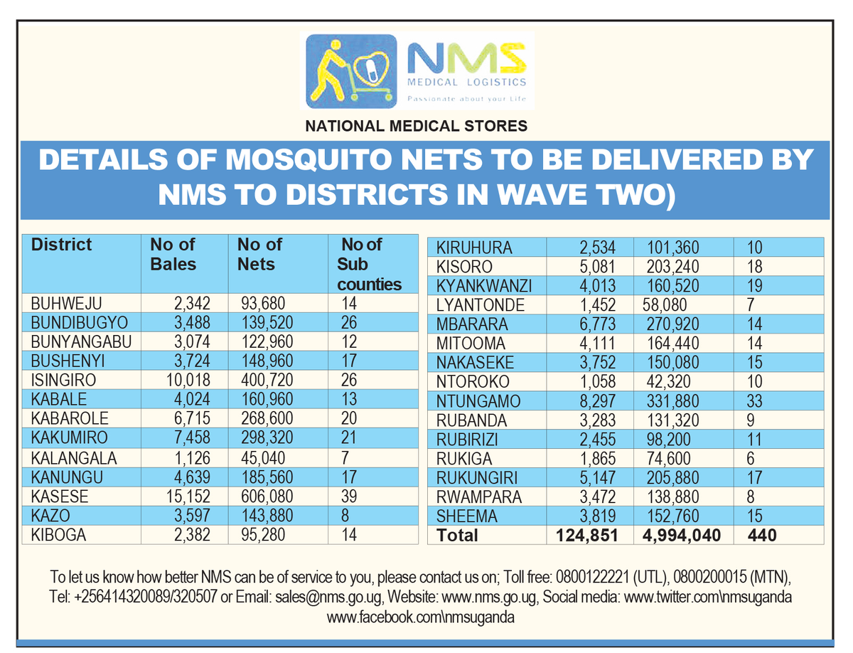 📌 #NOTICE: Find the attached details of the following districts where @MinofHealthUG will distribute free mosquito nets under the Wave 2 phase.