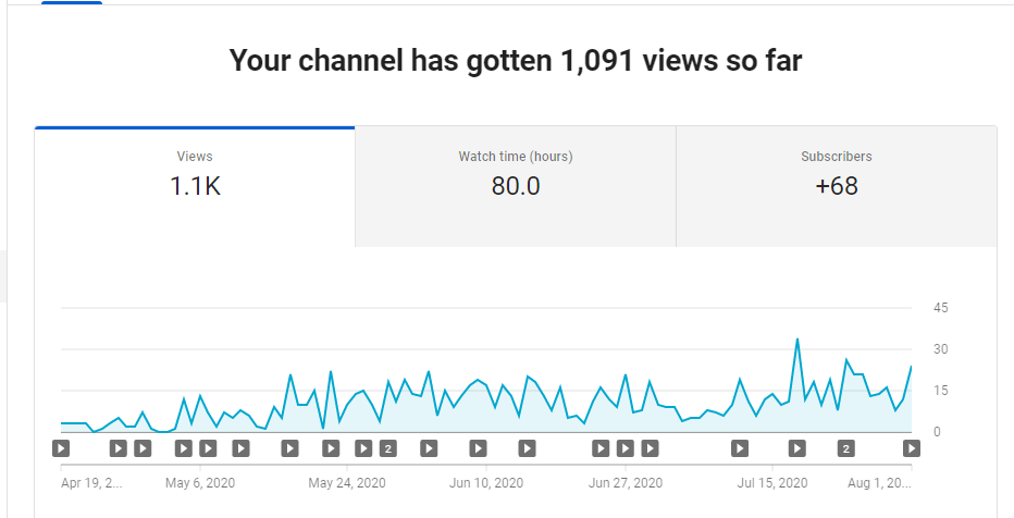 Wow guys! I broke over one thousand view and 80 watch hours so far since I've started this channel! This gives me the motivation to keep creating content for your enjoyment. Thank you so much and be blessed. #youtubechannel #YouTube #contentcreation #fishingpic.twitter.com/qemlHisJkC
