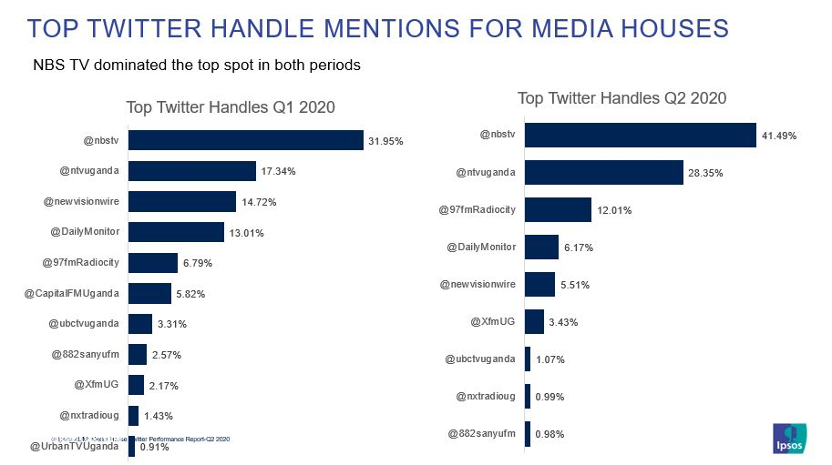 NBS TV was the most mentioned media house on twitter between Jan-June 2020. pic.twitter.com/llxFSxuGAR