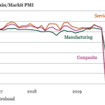 Image for the Tweet beginning: China's Caixin manufacturing PMI increased