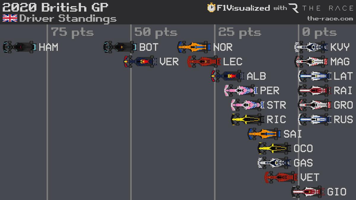 2020 #BritishGP 🇬🇧 Driver Standings #F1 #Formula1 https://t.co/BVOeufdRCr