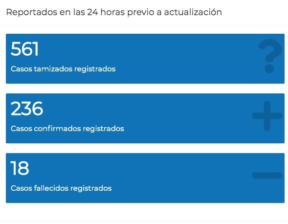 test Twitter Media - #AHORA Según actualización de casos COVID-19, ayer se realizaron 561 pruebas y se detectaron 236 casos nuevos. https://t.co/rPjU1zzcHT