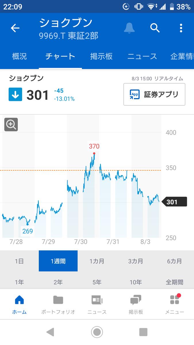 ネット 株価 メディ