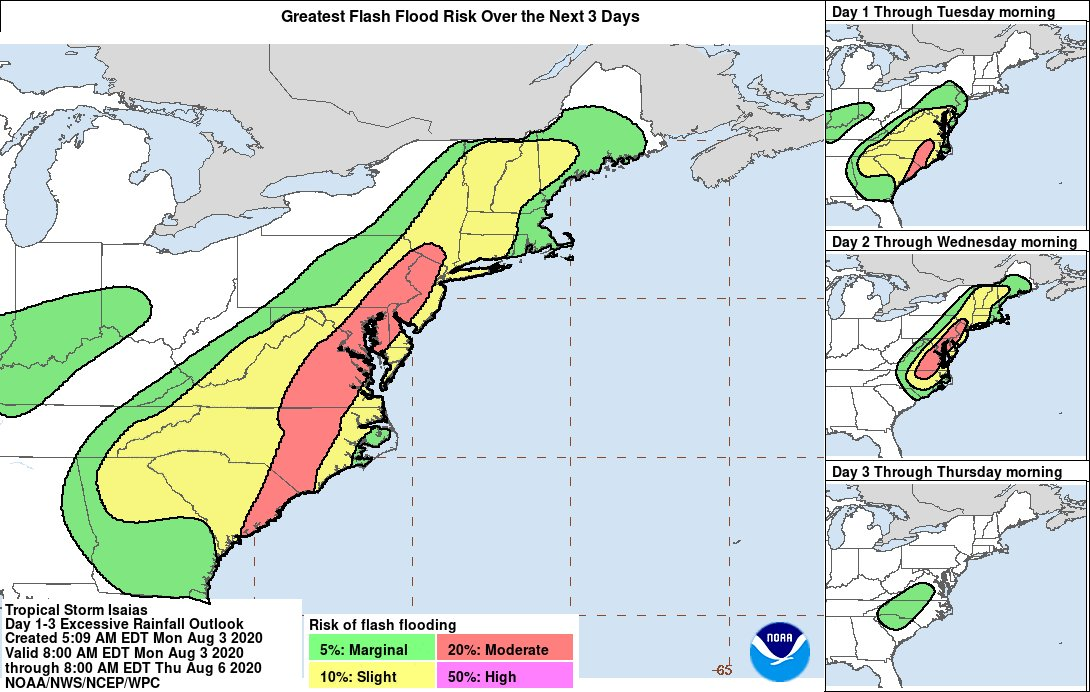 There is a moderate risk of flash flooding across portions of the eastern Carolinas and Mid-Atlantic states from #Isaias during the next several days, based on rainfall forecasts from @NWSWPC. nhc.noaa.gov/refresh/graphi…