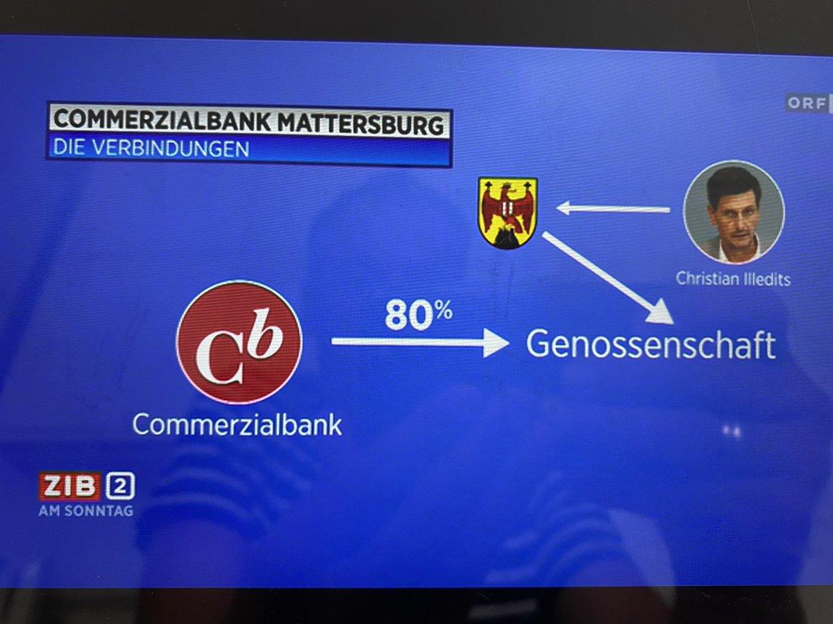 @CSchwenniger @ArminWolf Commerzialbank gehört zu 80% Genossenschaft und zuständig ist das Land Burgenland und damit Christian Illedits 🤒😷 Zufall ! Nein https://t.co/nFmEyIQsNV