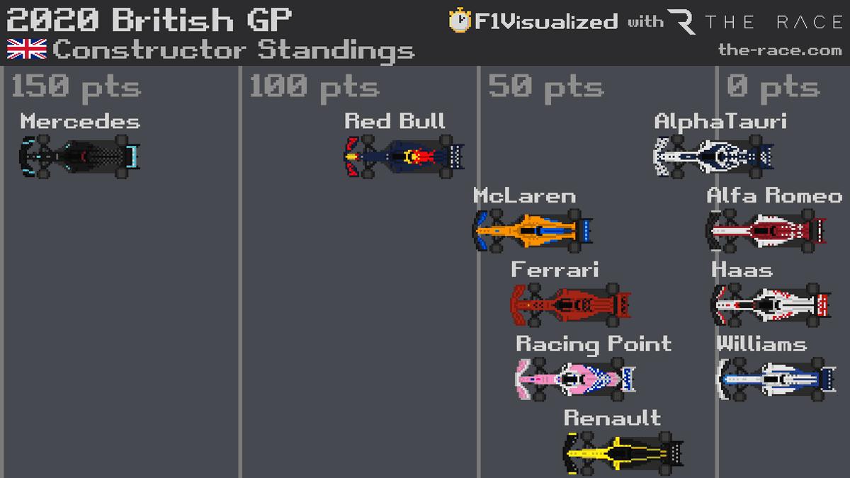 2020 #BritishGP 🇬🇧 Constructor Standings #F1 #Formula1 https://t.co/K21AYcjbA8