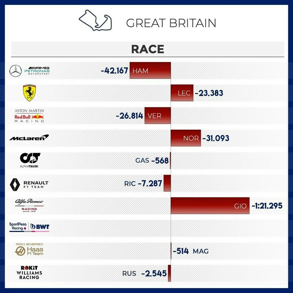Head to head #race  #britishgp 🇬🇧   @scuderiaferrari @mercedesamgf1 @mclaren @redbullracing @renaultf1team @haasf1team @racingpointf1 @alfaromeoracing @williamsracing @alphataurif1   #f1 #formula1  #f1gp #f1race #f1stats #f1battle #motorsport #f1teammate… https://t.co/hejT3L2ACK https://t.co/I0XhvGmnpD