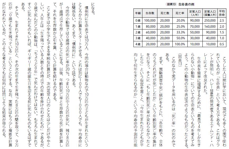「死亡者の平均年齢」と平均寿命は全然違う指標やん!ってことみんなに理解して欲しいので、過去に日本の人口問題とか医療費の問題について書いた『統計学が日本を救う』という本の該当ページを共有する(著者なんでたぶん大丈夫だけど中央公論新社に叱られるリスクはある)。