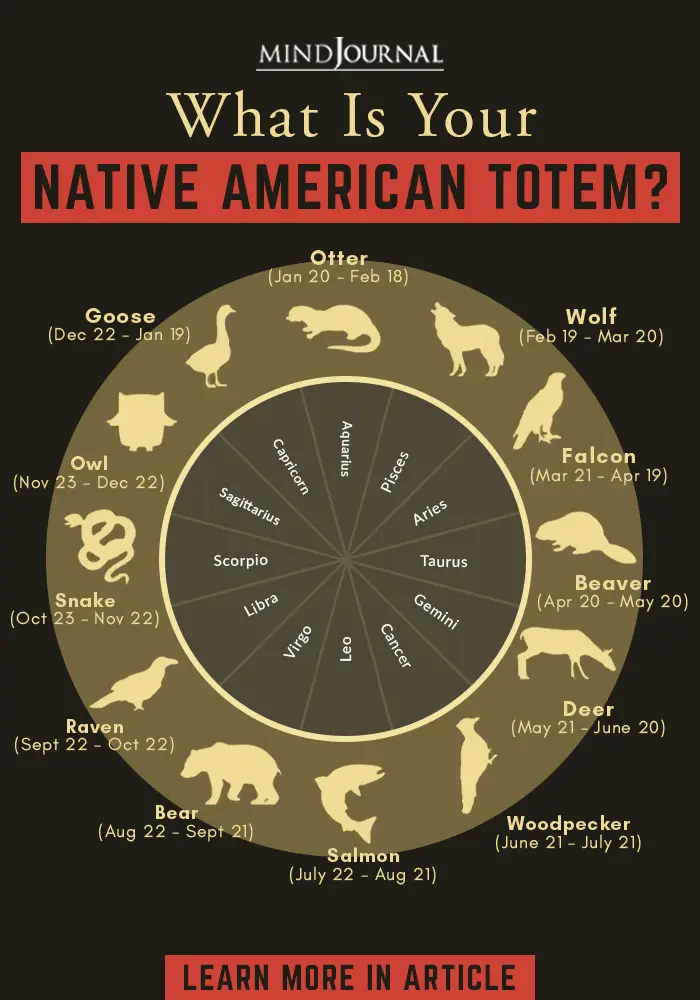 Your Native American zodiac sign and your Native American birth totem can say a lot about you as a person   Here Are What Your Native American Zodiac Sign Says About You Learn More: https://themindsjournal.com/native-american-animal-symbols-of-the-zodiac/… #astrology #nativeamerican #signs #psychic #zodiac #themindsjournalpic.twitter.com/ABQdtjfmKJ