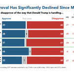 Image for the Tweet beginning: Since March, Trump's overall approval
