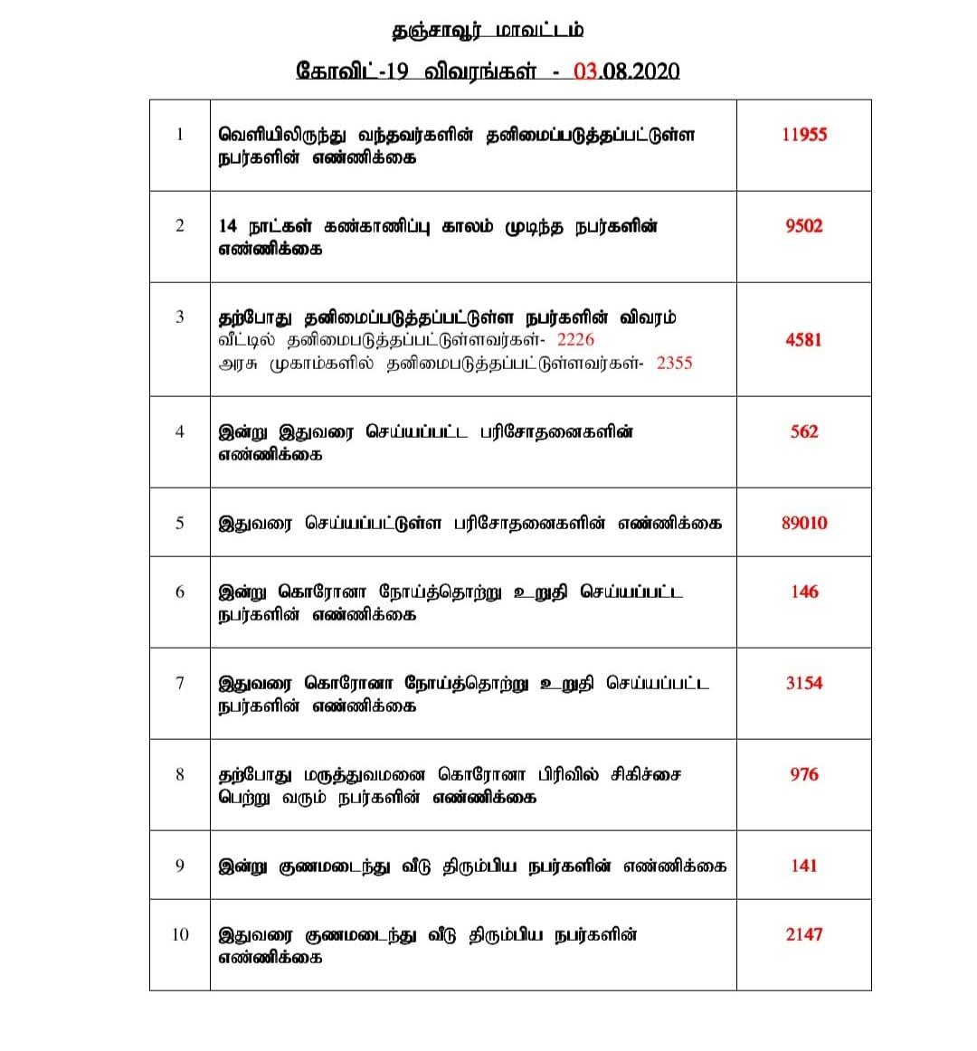 தஞ்சாவூர் மாவட்ட கோவிட்-19 தொற்று விவரங்கள் (03-08-2020) #Lockdown #TamilNadu #Corona #StaySafe #COVID19 #TN https://t.co/aCM4FhAl6E