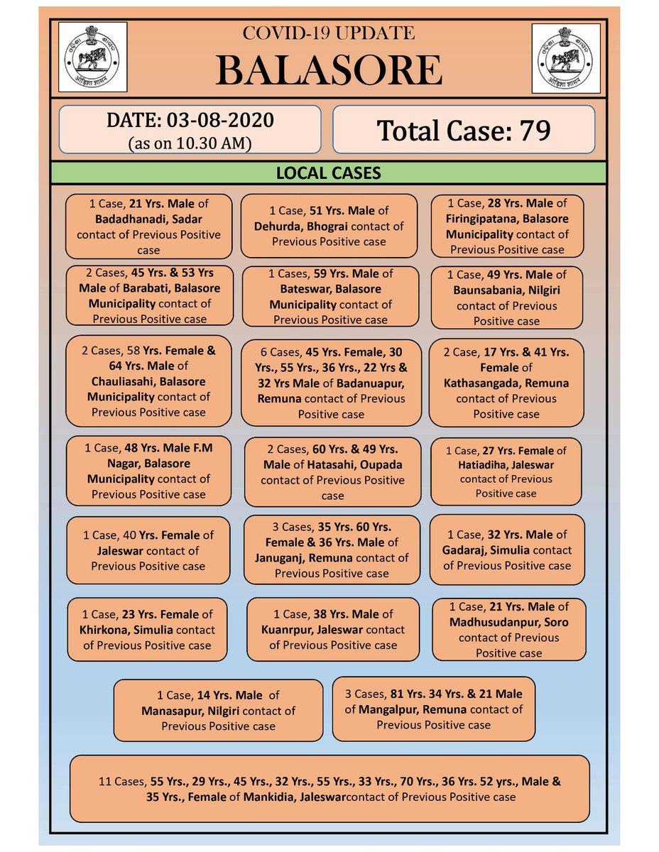 Blockwise details of 79 positive cases reported in #Balasore district on 03/08/2020.  ୦୩/୦୮/୨୦୨୦ ରେ ଚିହ୍ନଟ ୭୯ ଆକ୍ରାନ୍ତ ଙ୍କ ବ୍ଲକ-ସ୍ତରୀୟ ତଥ୍ୟ।  #OdishaFightsCorona #StaySafe #CoronaVirusUpdates   @HFWOdisha @DBalasore @IPR_Odisha @NOCCiBalasore https://t.co/rmB7VesDYe
