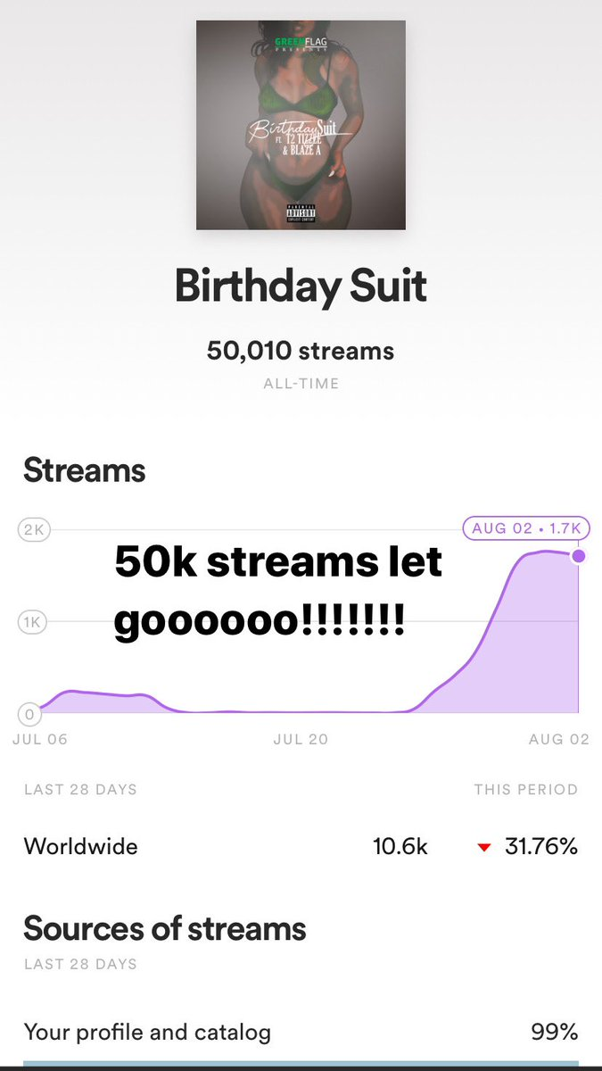 50k streams on Spotify #BirthdaySuit #GreenFlagBosspic.twitter.com/4opSeyj7sx